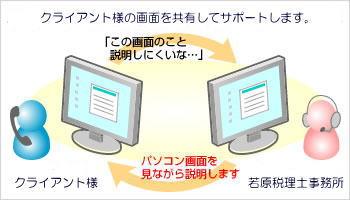 リモートサポート概念